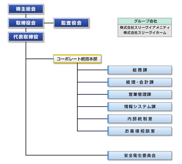 3V_organizationa_chart.jpg